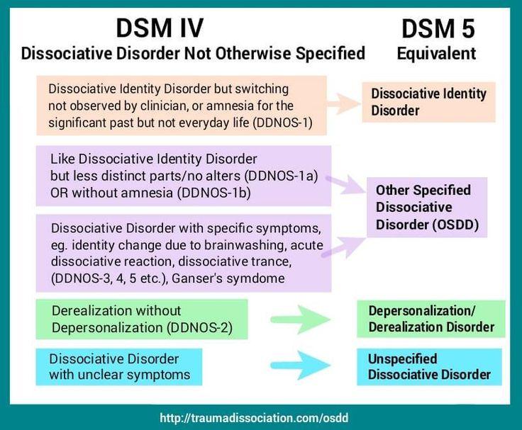 dsm manual of mental disorders