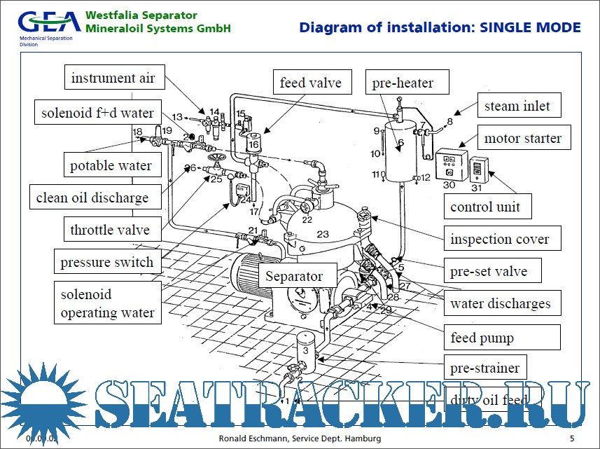gea westfalia separator manual pdf